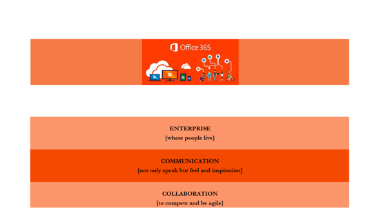 Picture of Communication and Collaboration adoption